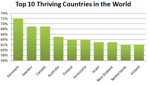 top10_countries_2010